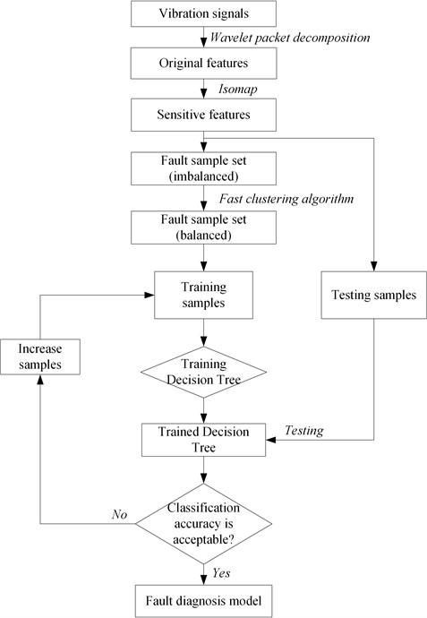 Flowchart of building fault diagnosis model