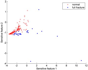 Distributions of the imbalanced data set under different proportions (normal: full fracture)