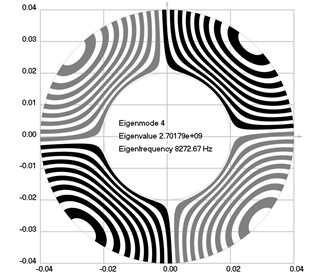 Eigenmodes of longitudinal motion when the investigated structure rotates:  a) the first eigenmode, b) the second eigenmode, …, j) the tenth eigenmode