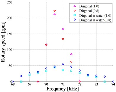 Frequency characteristics in water (Polyvinyl resin)