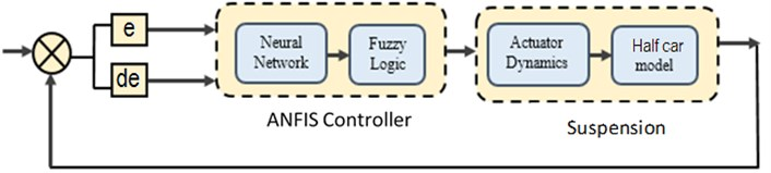 Layout of ANFIS controller for active suspension
