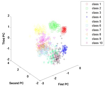 Scatter plots of principal components: a) use artificial extracted features, b) use learned features