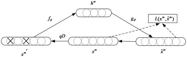 Schematic of a denoising autoencoder