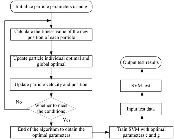 Flowchart of PSO algorithm to optimize the parameters of SVM