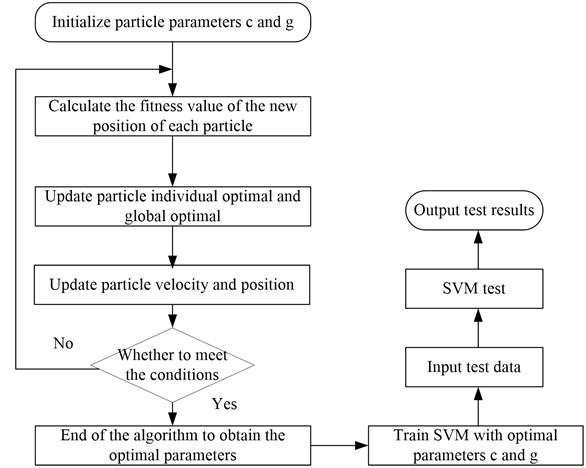 A novel intelligent fault diagnosis method of rotating