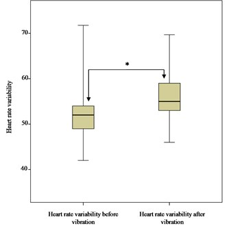 Comparison of heart rate variability distributions before and after vibration.  * – statistically significant difference in comparison of distributions