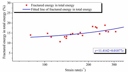 Rate between fractured energy and  total energy