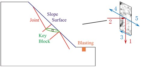 Conceptual diagram of key block form slope (1 – potential energy, 2 – blasting vibration energy,  3 – fractured dissipative energy, 4 – friction dissipative energy and 5 – kinetic energy)