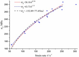 Dynamic parameters of rock and its fitting curves