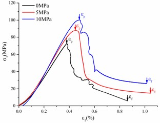 typical test curves with different confining pressures