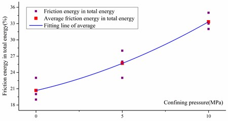 Rate between friction energy and  total energy
