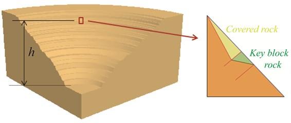 Conceptual diagram of potential energy
