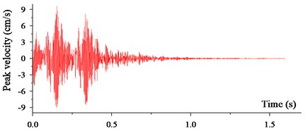 Prediction velocity curves in FLAC3D