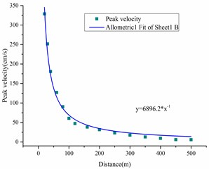 Predicted peak velocity value  and its fitted curve