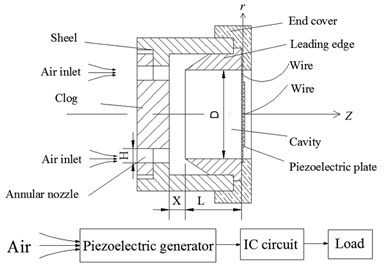 Schematic diagram of airflow induced acoustic generator
