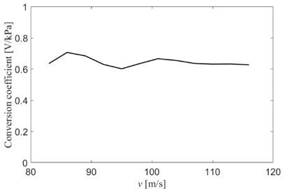 Conversion coefficient between output voltage and sound pressure