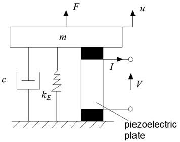Generalized piezoelectric conversion model