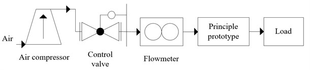 Test system: a) experimental setup, b) equipment of the measurement system