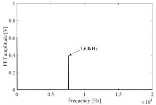 Resonator bottom sound pressure waveform: a) sound pressure curve, b) FFT