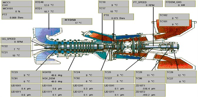 Schematic representation of compressor installed in Iranian Gas Transmission Company  and some of its characteristics