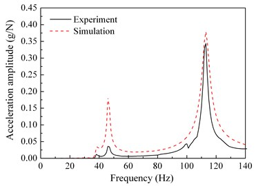 Comparisons between the frequency response functions of the experiment and the simulation