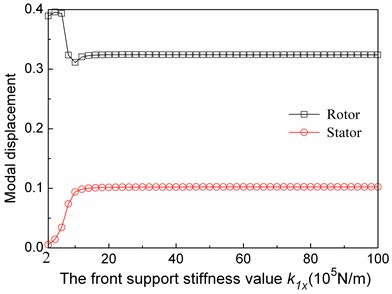 The relationship between the first modal maximum absolute displacements of the rotor and the stator system and the fore support stiffness values