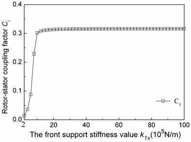 The relationship between  the first modal coupling factors  and the fore support stiffness values