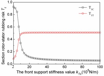 The relationship between the first modal rotor-stator rubbing risk coefficient of compressor and turbo sections and the fore support  stiffness values