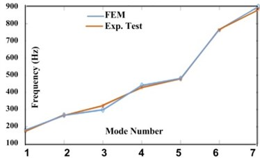 Natural frequencies of FEM and experimental modal test