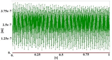 Maximum total deformation of table in deferent induced frequencies