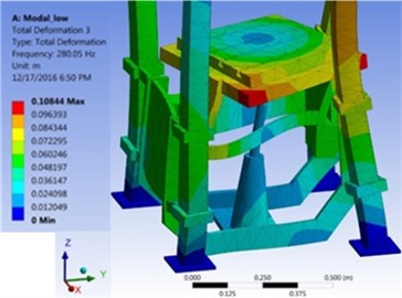 Two mode shapes of table in its lowest and highest locations in ANSYS