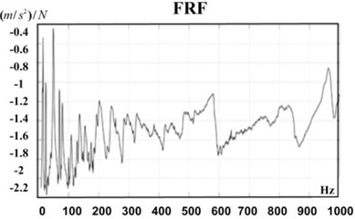An example of extracted FRF and its coherence