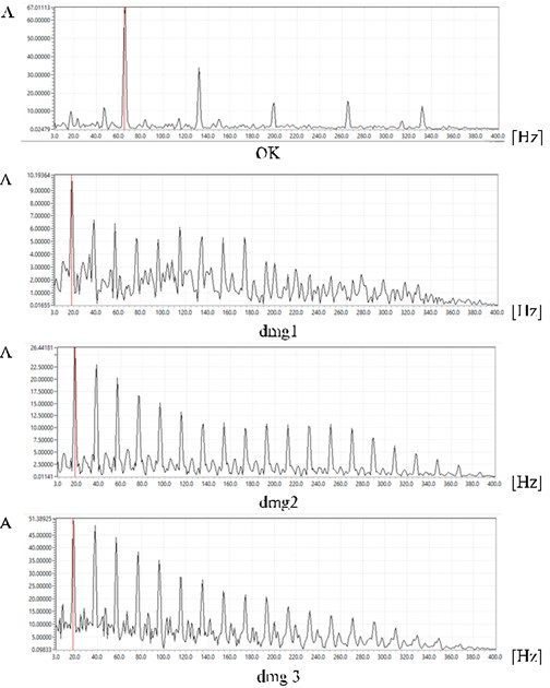 Results of analyses in frequency domain – the spectral envelope
