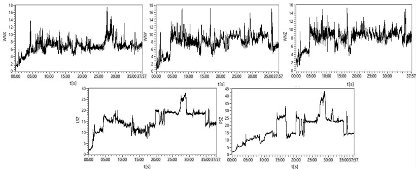 Course of changes of root-mean-square values of vibration speeds in band of 2 Hz-10 kHz