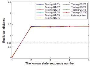 The Euclidean distances between actual output of the testing QTJTs and the expected output  vectors of all the known states. a)-e) testing QTJTs from state 1-5 with ANN structure of 152-12-5  f)-j) testing QTJTs from state 1-5 with ANN structure of 152-14-5