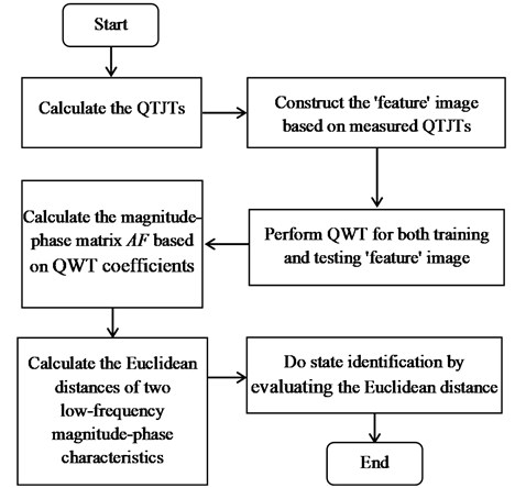 The flow chart of the QWT-based method