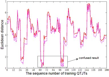 The Euclidean distances of two arbitrary testing samples using K-LT method