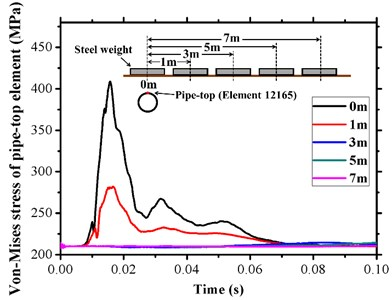 Distance attenuation with respect to equivalent stress of a pipe-top element