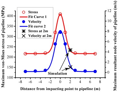 Distance attenuation law of dynamic response of buried pipeline (positive  and negative distances indicate two opposite directions from the impacting point)