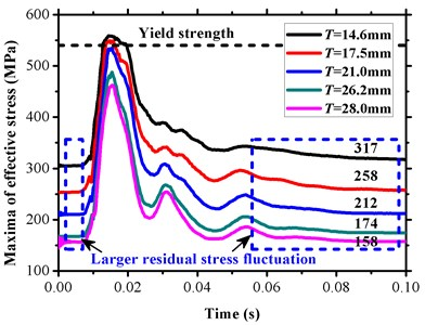 Time-history of effective stress maxima under different wall thickness