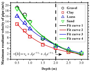 Pipe vibration velocity  under different depths