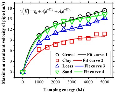 Pipe vibration velocity  under different tamping energy