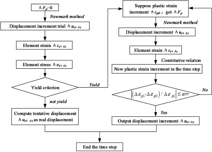 Flow chart for solving governing equations of elastoplastic dynamic process