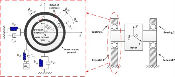 Dynamic model for the rotor-bearing system with localized defective rolling bearing