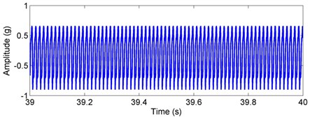 Simulated acceleration response and envelop spectra for the outer race defect under weight dominant condition: a) time response, b) envelope spectra. (X-axis direction)