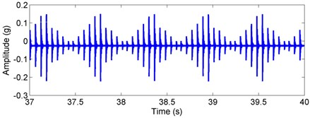 Simulated acceleration response and envelop spectra for the inner race defect  under weight dominant condition: a) time response, b) envelope spectra. (X-axis direction)