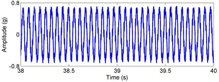 Simulated acceleration signal and envelop spectra for the outer race defect under  unbalance-force-dominant condition: a) time response, b) envelope spectra. (X-axis direction)