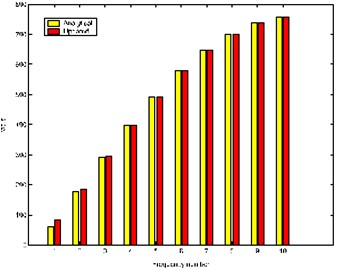 The frequencies of the analytical  and updated models
