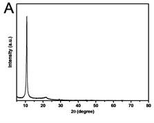 a) XRD patterns of GO; b) FTIR spectrum of GO; c) TEM image of GO; d) AFM images of GO