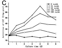 a) Activities of SOD, b) POD and c) CAT in tobacco BY-2 cells with GO treatment. The cells  were exposed to GO for different days. The concentration of GO was 0, 25, 50, 100 and 200 μg/mL.  The data was expressed as mean ± standard deviation (S.D.) of three-independent experiments